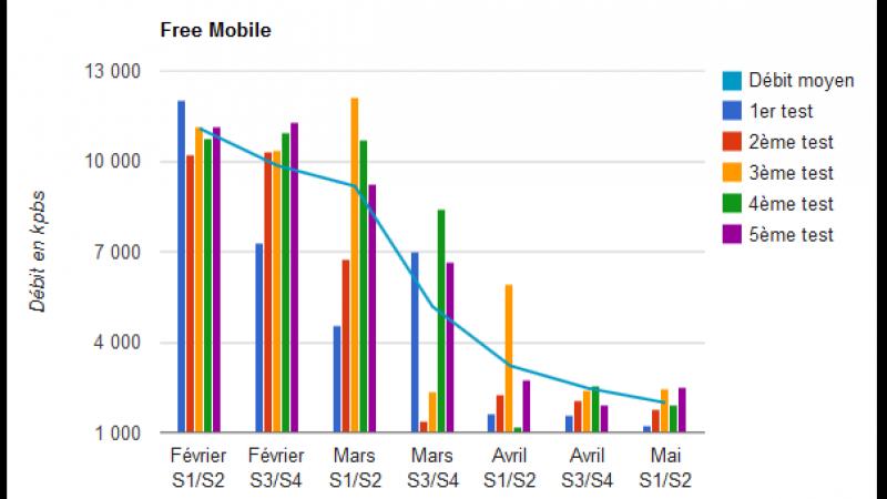 Dans plusieurs villes, les débits dégringolent chez Free Mobile