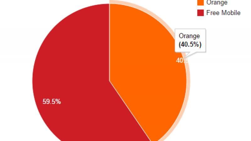 Free Mobile Netstat : 59.5 % des connexions sur le réseau propre Free Mobile