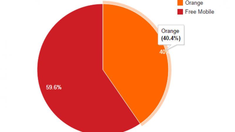 Free Mobile Netstat : près de 59.6 % des connexions sur le réseau propre de Free Mobile