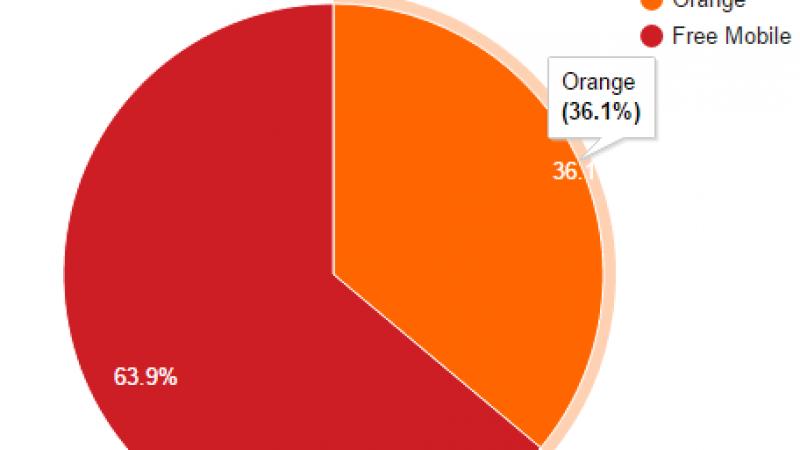 Free Mobile Netstat : Plus de 63.9% des connexions sur le réseau mobile de Free