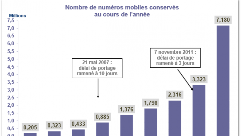 Portabilité : Doublement des numéros portés depuis l'arrivée de Free Mobile