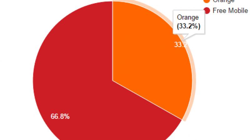 Free Mobile NetStat : Le taux d'utilisation du réseau mobile de Free atteint 66.8%