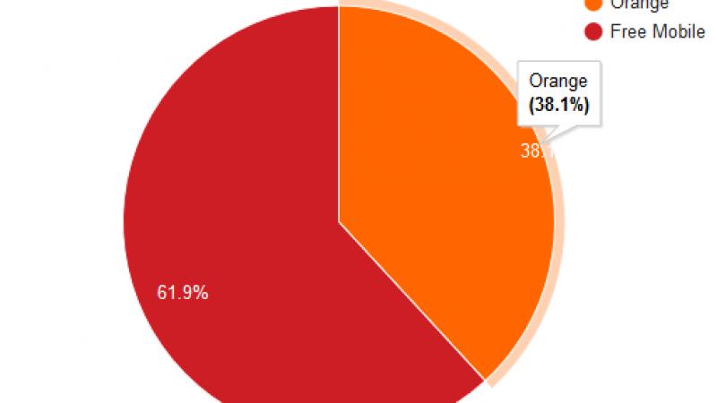 Free Mobile Netstat : Orange qui pleure. Free qui rit.