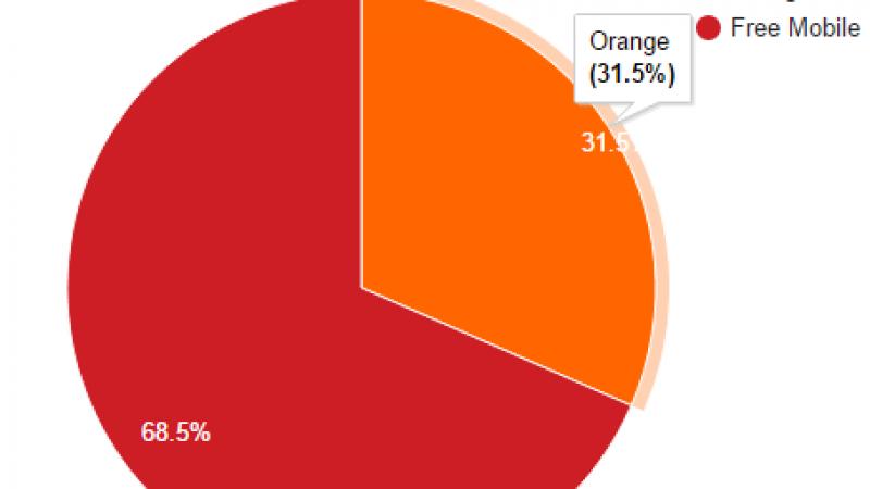 Free Mobile Netstat : Free s'approche doucement mais sûrement des 70% !