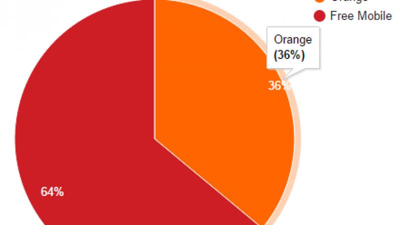 Free Mobile Netstat : l'itinérance Orange continue de perdre du terrain
