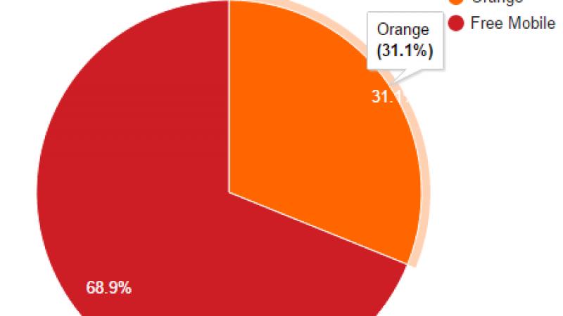 Free Mobile Netstat : Un nouveau record ! Le taux d'utilisation du réseau Free Mobile atteint 68.9%.