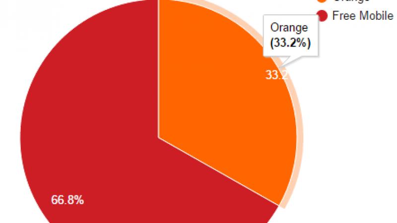 Free Mobile Netstat : Orange perd encore du terrain cette semaine