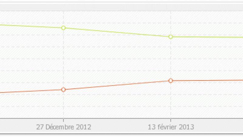 Free Mobile NetStat : Le taux d'utilisation du réseau Free Mobile atteint 32,2%