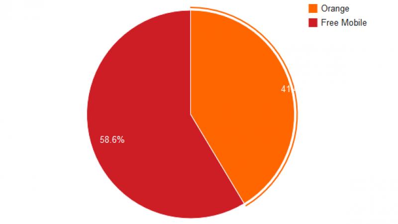 Free Mobile Netstat : 58.6% des connexions sur le réseau Free Mobile