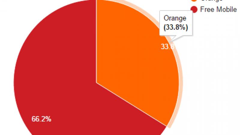 Free Mobile Nestat : Free dans la course, Orange sur la touche.