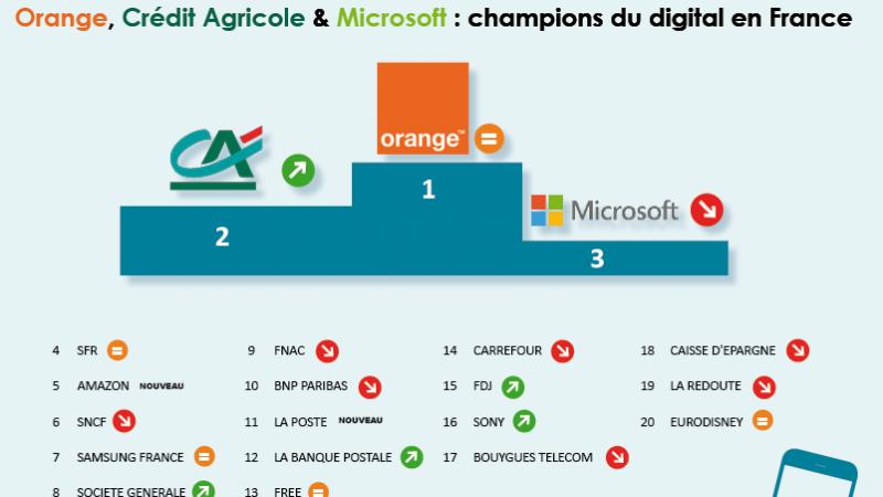 Free 13e du TOP 100 du rayonnement numérique des marques en France, loin derrière Orange