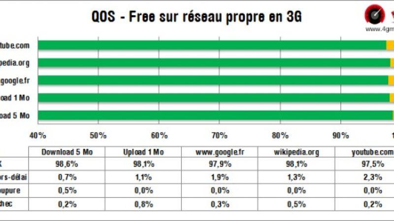 Free Mobile en itinérance Orange ou en réseau propre : la qualité de service sur Youtube varie
