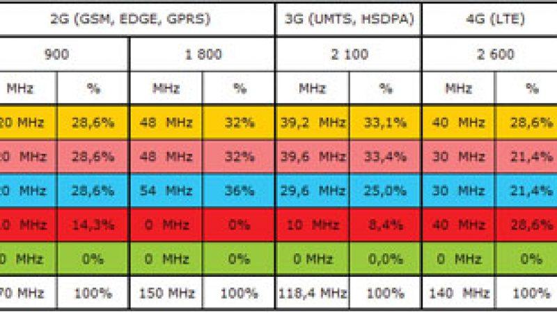 Comparatif des différentes fréquences obtenues par Free et les autres opérateurs