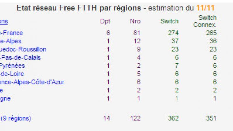 Free franchit la barre des 90 000 abonnés FTTH, très loin de ses prévisions initiales