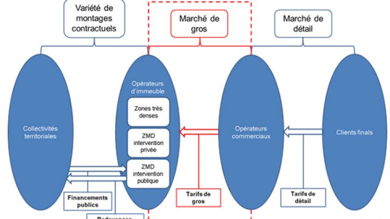 Réseaux FTTH  : vers une harmonisation nationale et une cohérence des tarifs
