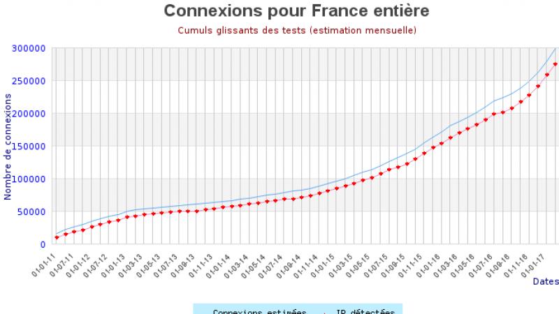 FTTH : Nouveau record mensuel pour Free, avec près de 20 000 nouveaux abonnés fibre sur le seul mois de janvier