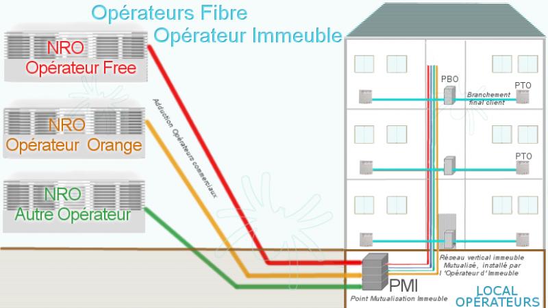 Nouveau Tutoriel : la fibre de Free en ZTD, qui est concerné ? comment se passe le branchement ? etc.