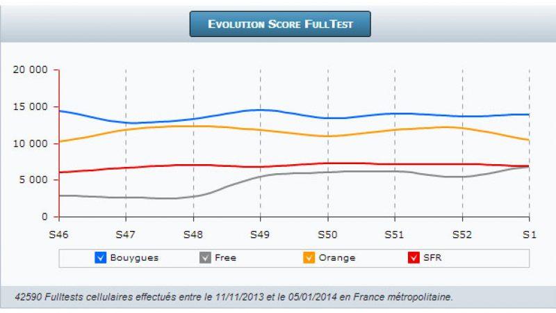 FullTest 3G/4G de 4G Monitor: l'expérience utilisateur chez Free Mobile désormais au même niveau que chez SFR