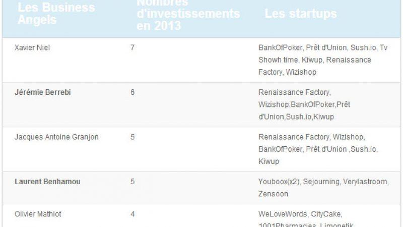 Xavier Niel, le plus important Business Angel de France selon le classement Fundme