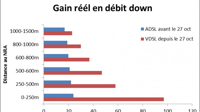 Découvrez les débits constatés en VDSL sur les lignes indirectes