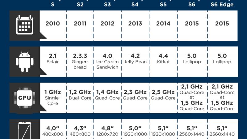 Découvrez toutes les évolutions du Galaxy S, depuis son lancement en 2010 jusqu'au Galaxy S6