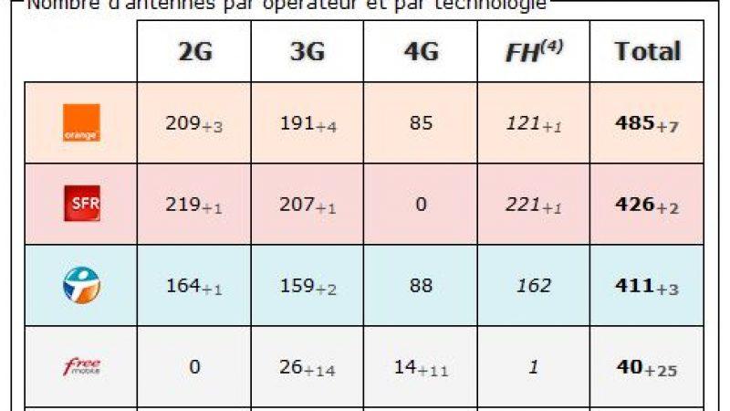 Gard : bilan des antennes 3G et 4G chez Free et les autres opérateurs
