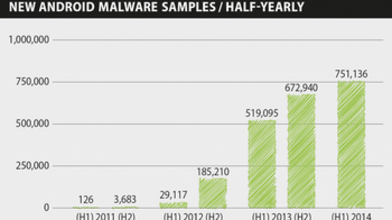 Baromètre G DATA des dangers ciblant Android