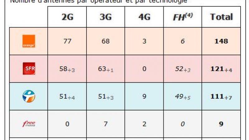 Gers : bilan des antennes 3G et 4G chez Free et les autres opérateurs