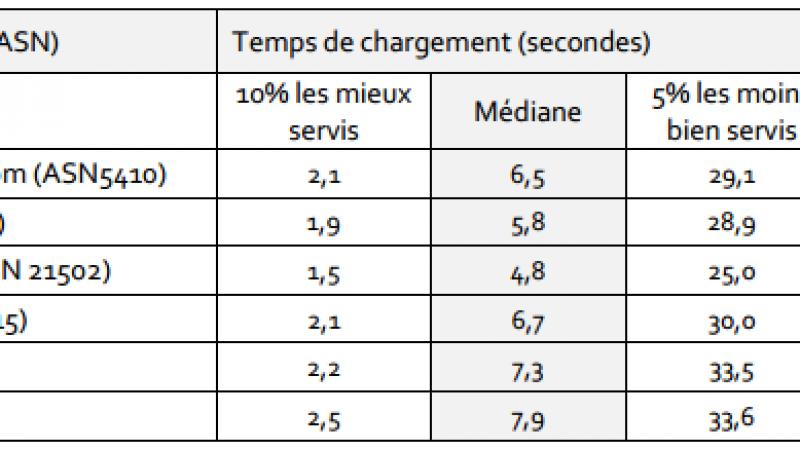 Observatoire du GESTE : découvrez les preformances de Free, Numéricable, SFR, Orange et Bouygues dans chaque région
