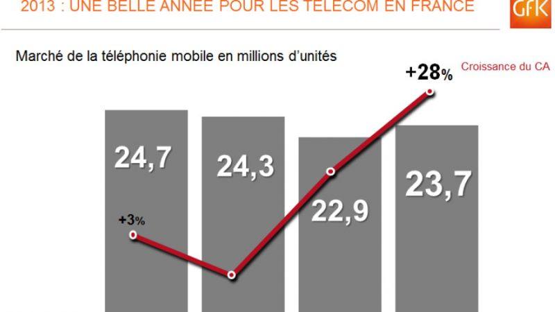 Le marché des téléphones mobiles a renoué avec la croissance en 2013
