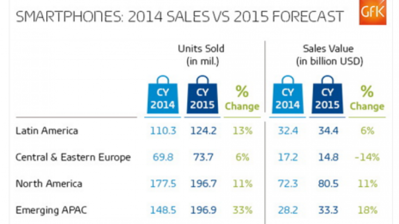 Nouveau record des ventes de smartphones au premier trimestre 2015
