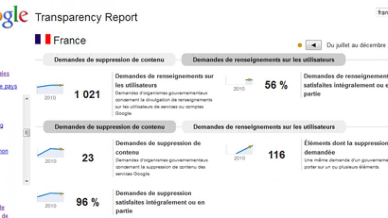 La France est le 5ème pays au Monde à demander des renseignements personnels à Google