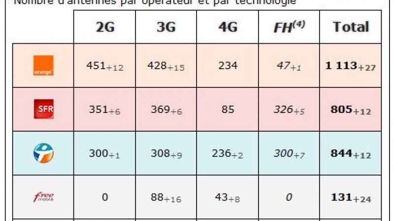Gironde : bilan des antennes 3G et 4G chez Free et les autres opérateurs