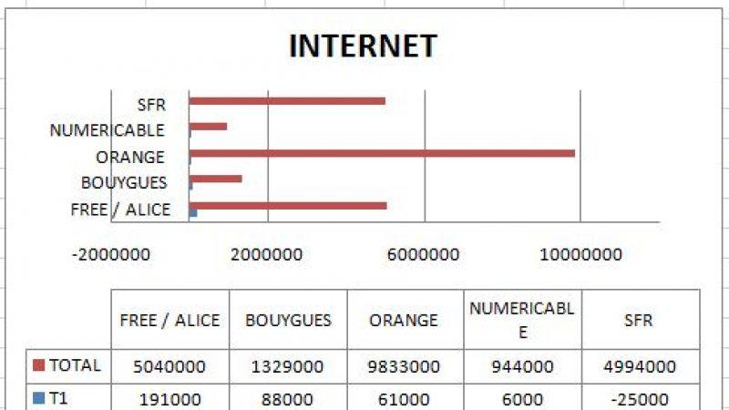 Recrutements internet et mobile : Free distance SFR
