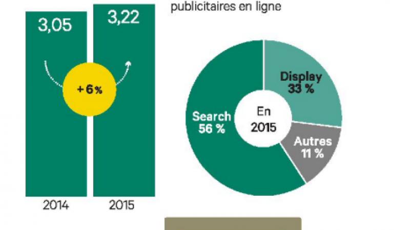 La publicité en ligne dépassera bientôt la publicité télévisuelle