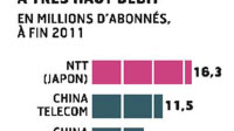 Fibre : « A ce rythme il faudra un siècle pour couvrir la France »