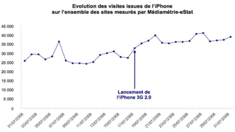 L'iPhone 3G donne plus envie de surfer sur le web