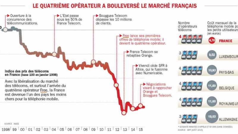 Mariage Bouygues/Orange : les prix ont augmenté lors du passage de 4 à 3 opérateurs en Europe. Et en France ?