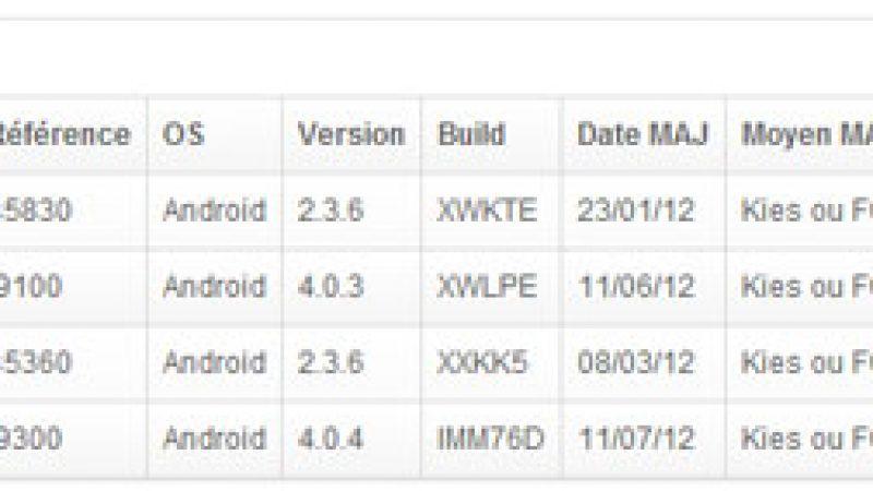 Free Mobile : Mise à jour du Samsung Galaxy S3