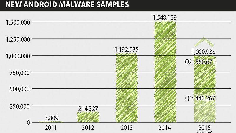 21 modèles de smartphones infectés vendus en ligne ont été détectés par G DATA