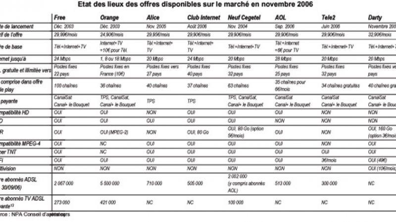 Comparatif des offres de TV par ADSL
