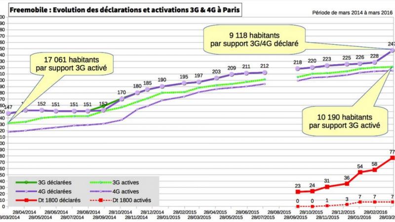 Free Mobile : Découvrez l'évolution du nombre d'habitants par support 3G/4G à Paris