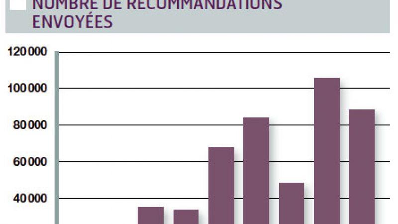L'HADOPI publie son bilan et ses chiffres