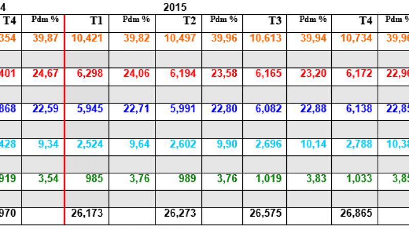 Comparatif et évolution du nombre d'abonné fixes des opérateurs : Free devrait rattraper SFR rapidement