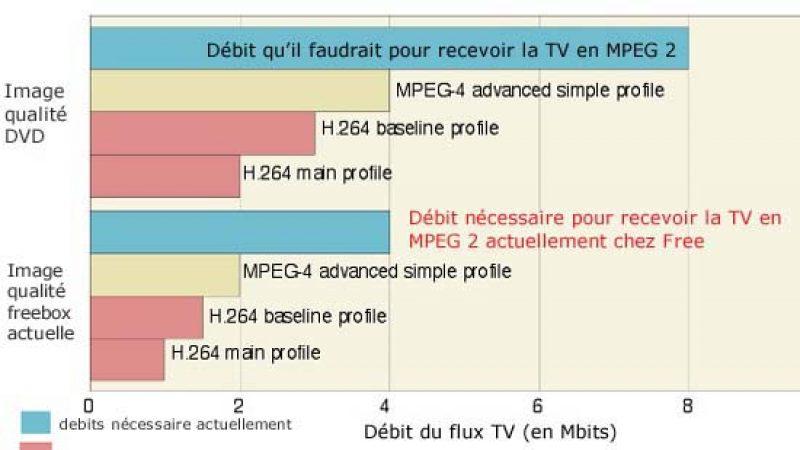 Ce que va changer la HD de la Freebox HD (correctif)