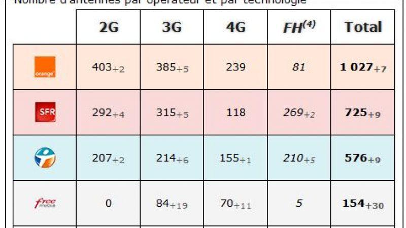Haute Garonne : bilan des antennes 3G et 4G chez Free et les autres opérateurs
