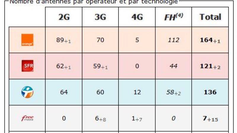 Haute Alpes : bilan des antennes 3G et 4G chez Free et les autres opérateurs
