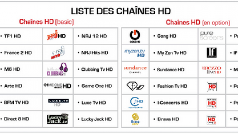 Freebox HD : Classement de l'offre HD par NPA Conseil