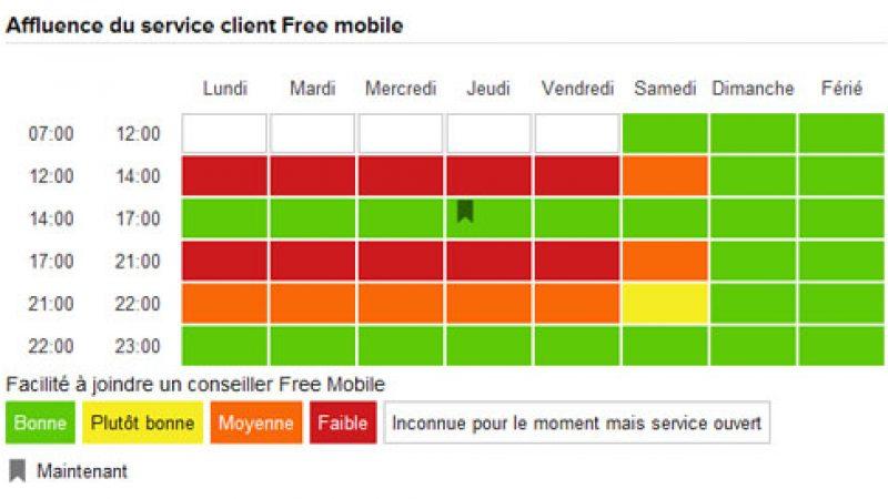 L'affluence de la hotline Free Mobile recensée par « j'aime attendre »