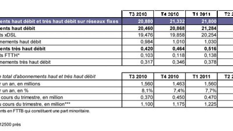 FTTH : 175 000 abonnements très haut débit au 3ème trimestre 2011
